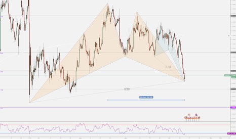 EURUSD: EURUSD bullish gartley