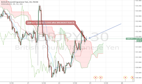 GBPJPY: pullback from KUMO CLOUD after BREAKOUT from it