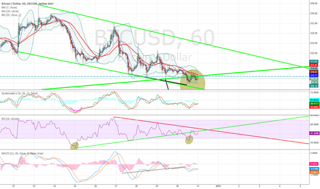 BTCUSD: Stron Bullish/ Monster Divergence