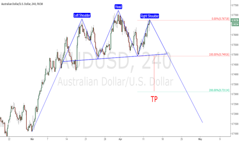AUDUSD: possible head and shoulders