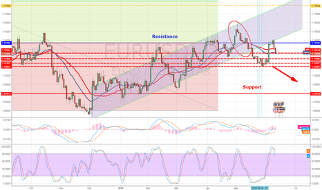 EURUSD: EURUSD , 1.13701 is a tough resistance line