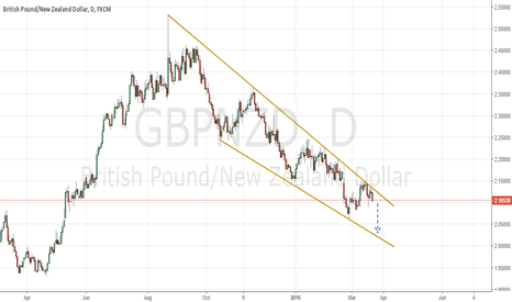 GBPNZD: Sell Gbpnzd ?