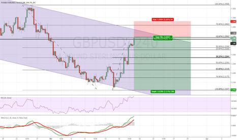 GBPUSD: GBPUSD Short 4h Chart