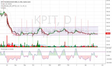 KPIT: KPIT Trading in tight range 126 - 147