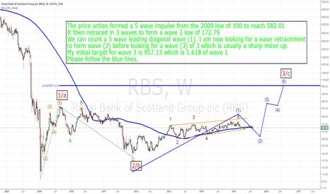 RBS: RBS UK Treasury mistake?