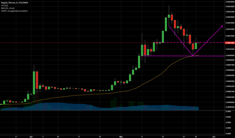 XRPBTC: XRP hard bounce off support, ready to move higher.