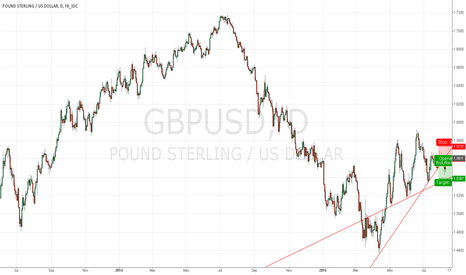 GBPUSD: Go Short With Stop Loss