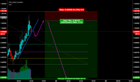 USDCHF: USDCHF wait for Sell limit
