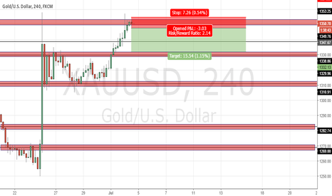 XAUUSD: GOLD reversal opportunity