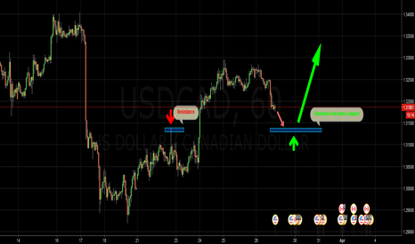 USDCAD: Resistance becomes Support 1H, USD/CAD