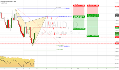 EURAUD: EUR/AUD: Potential Bearish Cypher Pattern (Daily Chart)