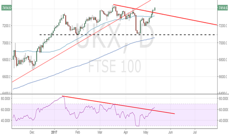 UKX: Fresh record highs likely next week for FTSE 100