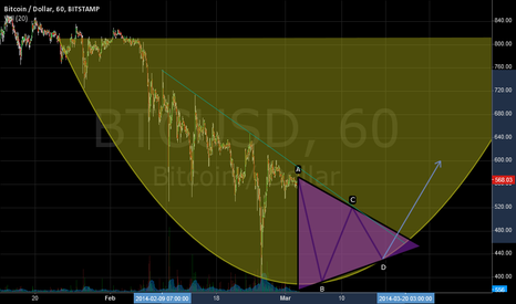 BTCUSD: Arc bottom -- base for reversal