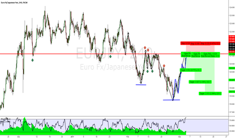 EURJPY: EURJPY: Where Previous Support Turns to Potential Resistance