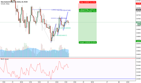 NZDUSD: NZD/USD Bearish 3 Drives Pattern 30 min