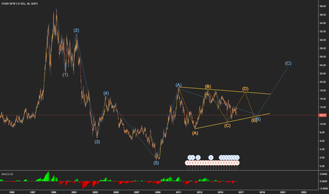 F: FORD WEEKLY ANALYSIS