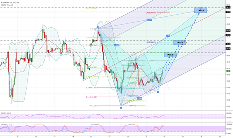 USOIL: Potential bearish XABCD pattern formation crude oil H1