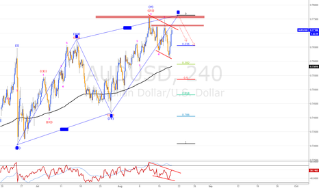 AUDUSD: AUDUSD 4hr  Pending PUT OPTION