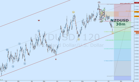NZDUSD: Will it hit its 50% retracement
