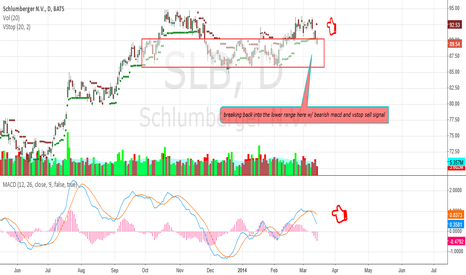 SLB: SLB breaking down into lower range