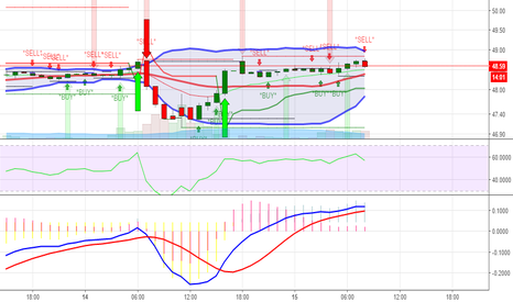 USOIL: Short oil after EIA numbers come out