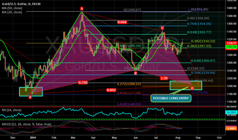 XAUUSD: POSSIBLE LONG ENTRY IN LONGER TERM FOR GOLD