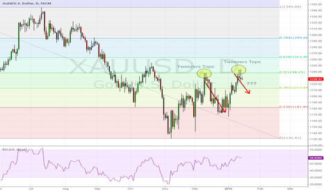 XAUUSD: Tweezers Tops signal appears on Gold daily chart again.