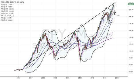 SPY: Stock Market Top