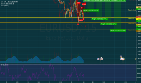 EURUSD: Eur/Usd Bearish Gartley Setup