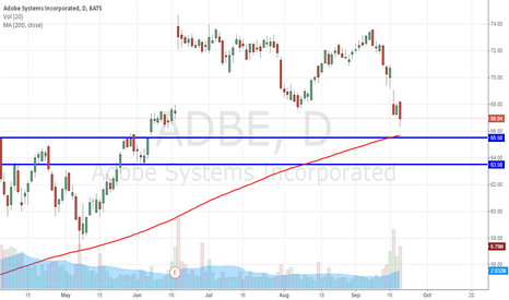 ADBE: Adobe Systems Incorporated (NASDAQ:ADBE) Headed For These Levels