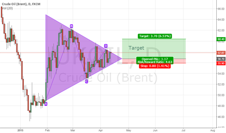 UKOIL: Crude Oil (Brent) Pyramid