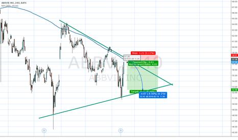 ABBV: Descending Wedge