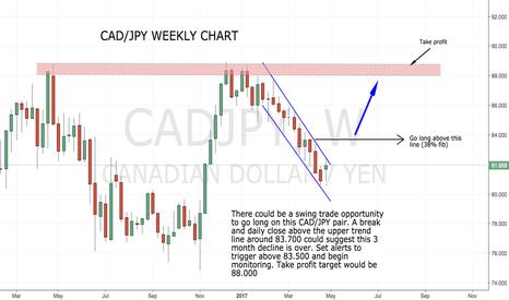 CADJPY: Swing trade opportunity..