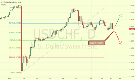 USDCHF: USDCHF SWISSY AT DAILY SUPPORT POSSIBLE TRADE OPPORTUNITY