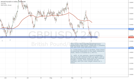 GBPUSD: GBPUSD testing strong resistance. 2 possible trade setup