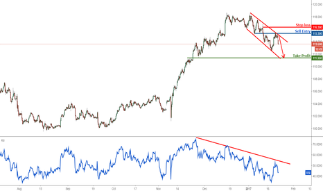 USDJPY: USDJPY: First profit target reached again, remain bearish