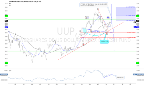 UUP: UUP if complete right shoulder dxy will go higher.