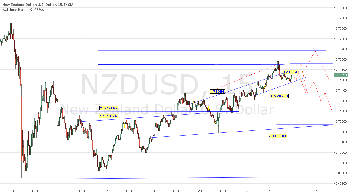 NZDUSD shows a large SHS (240TF). waiting for a nice short entry