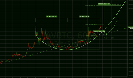 NAVBTC: NAVCoin Cup and Handle Forming