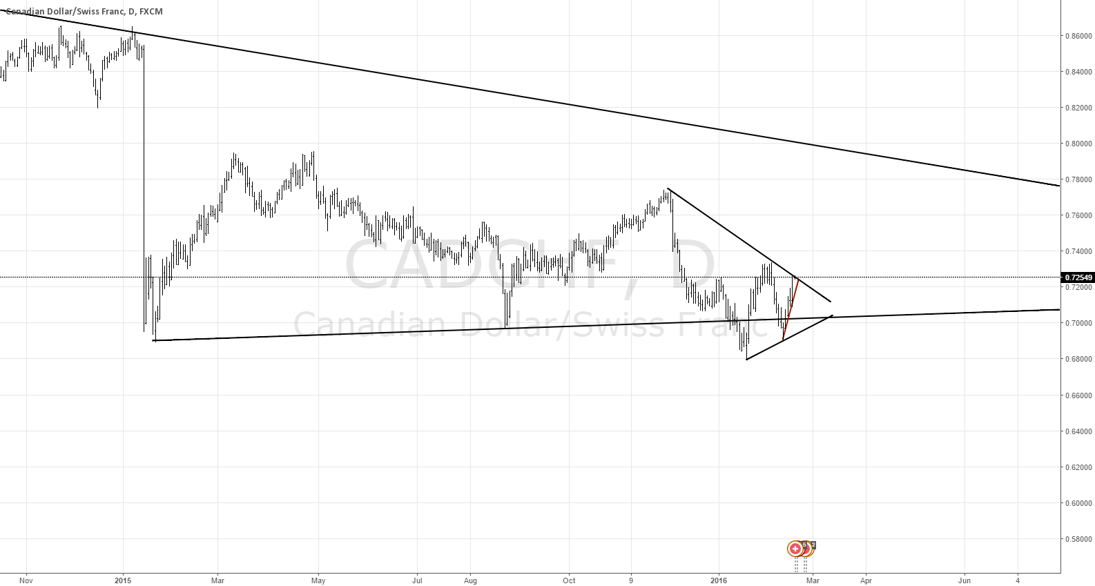 CADCHF Daily Triangle