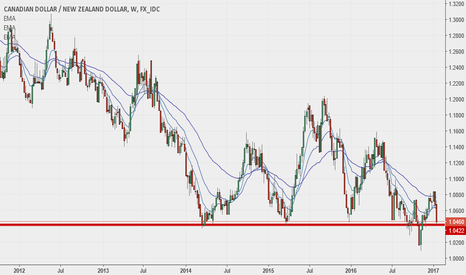 CADNZD: CadNzd / Strong support at 1.04. If broken a nice short ahead