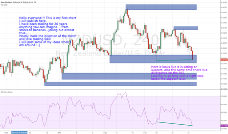 NZDUSD: NZD/USD 4H DEMAND ZONE