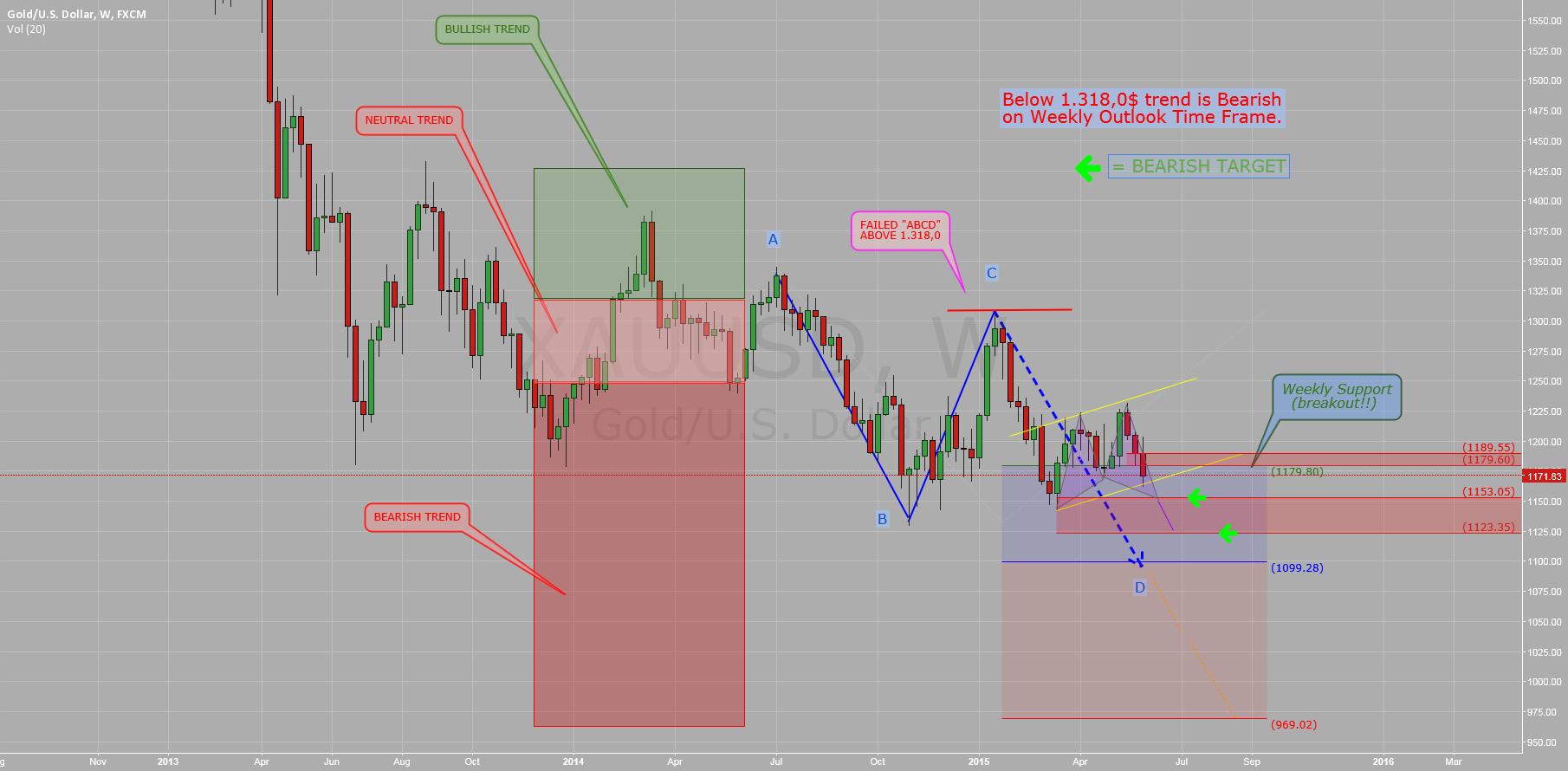 $GOLD ($XAUUSD): Weekly Analysis