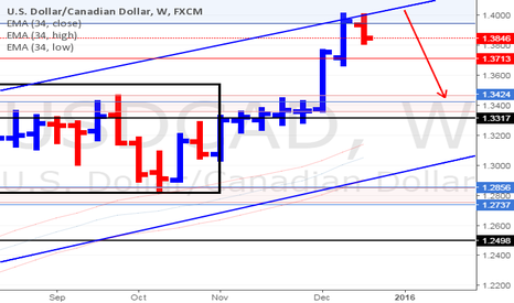 USDCAD: USD/CAD Weekly Update (25/12/15)