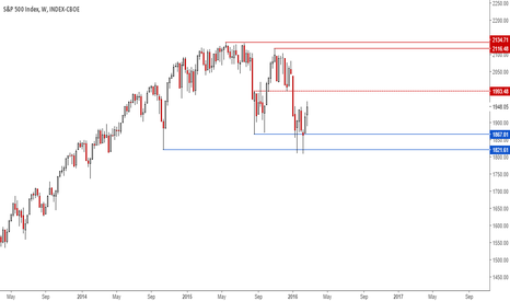 SPX: A Quick Technical Note on the U.S. Stock Market