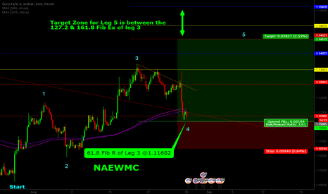EURUSD:  Trading Leg 5 of the NAEWMC