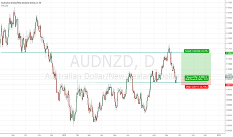 AUDNZD: BULLISH ENGULFING BAR AT SUPPORT