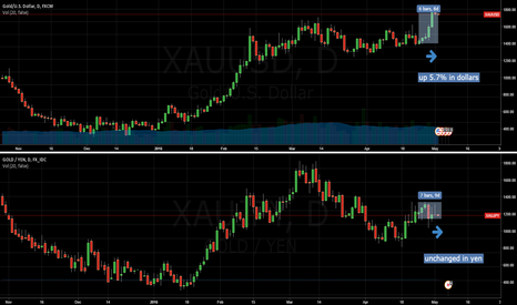 XAUJPY: GOLD in dollars and yen