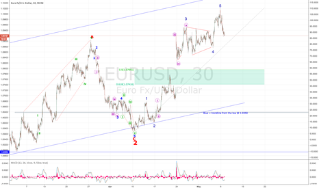 EURUSD: EUR impulse wave complete - USD corrective in play...
