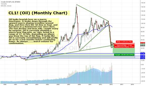 CL1!: Oil Macro Look - Bearish still possibly
